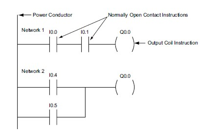 in simple terms, the plc's processor reads the status of given inputs,  executes its program per the ladder logic diagram, and updates the status  of