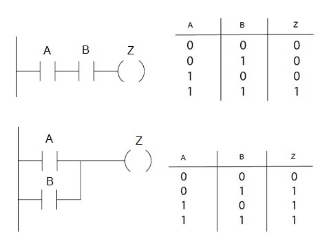 Ladder Logic and Programmable Logic Controllers (PLC's